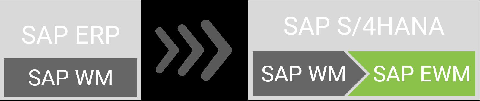 Migration von SAP ERP mit WM auf S/4HANA mit Embedded EWM