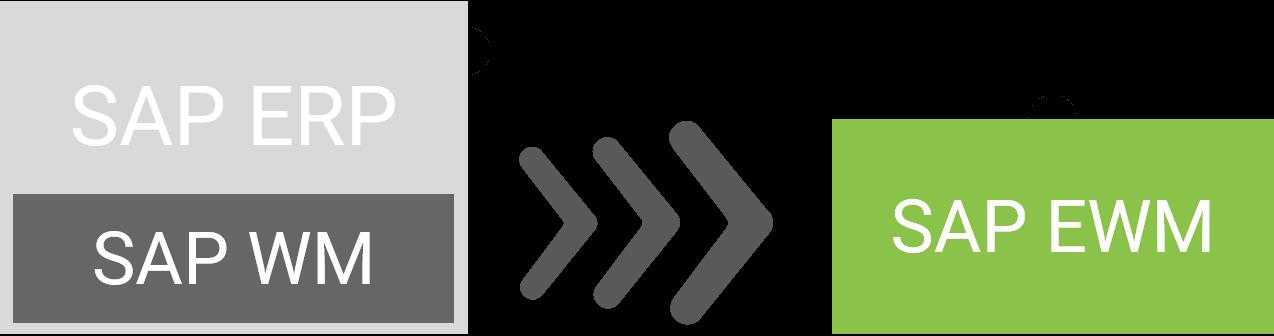 Migration von SAP ERP mit WM auf ein dezentrales SAP EWM