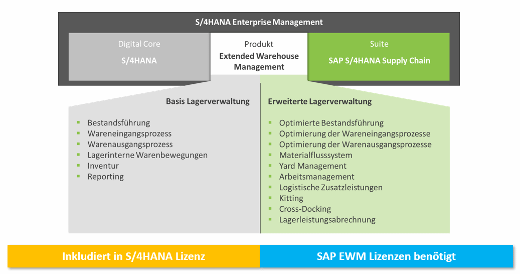 S/4HANA Enterprise Management mit EWM