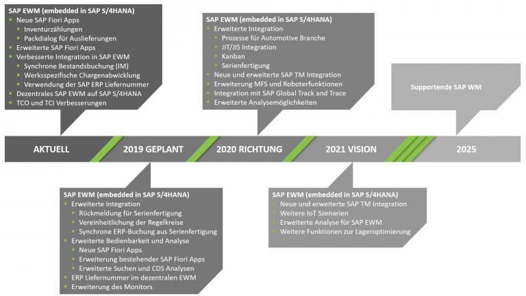 SAP EWM Roadmap bis zum SAP WM Supportende 2025