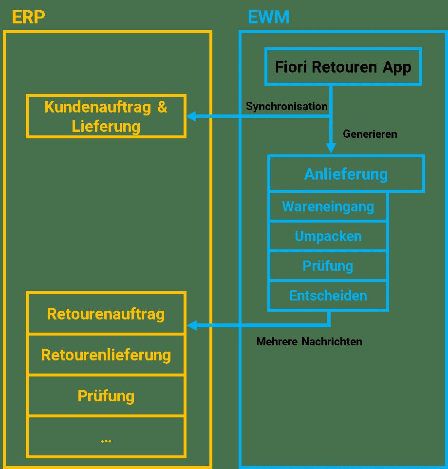 SAP Fiori App ungeplante Kundenretouren