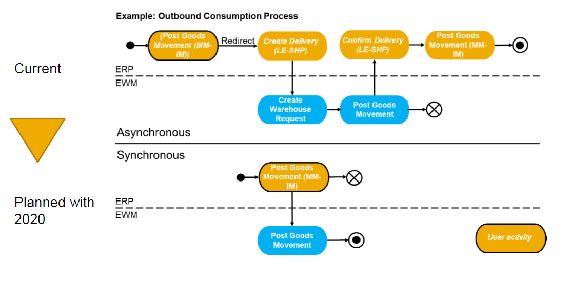 Outbound Consumption Process