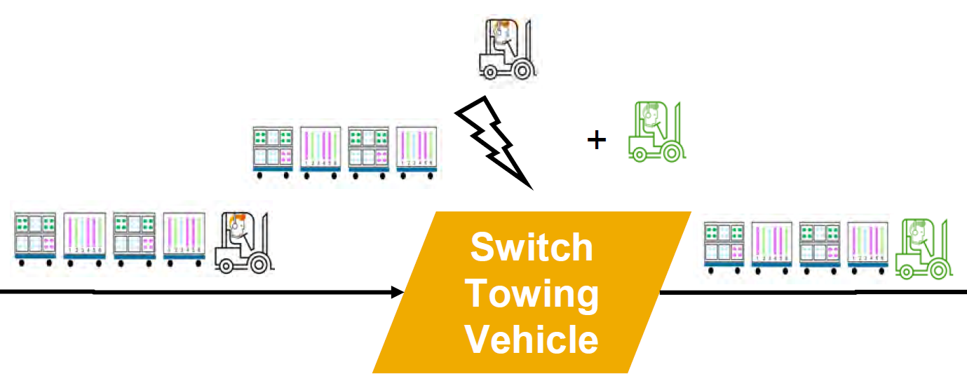 Routenzug SAP EWM mit Transportgerät und Zugmaschine