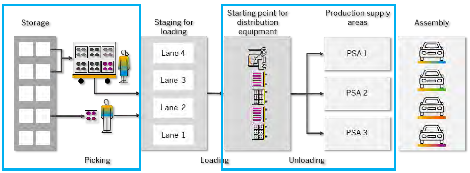 Transportgeräte Prozess SAP 2020
