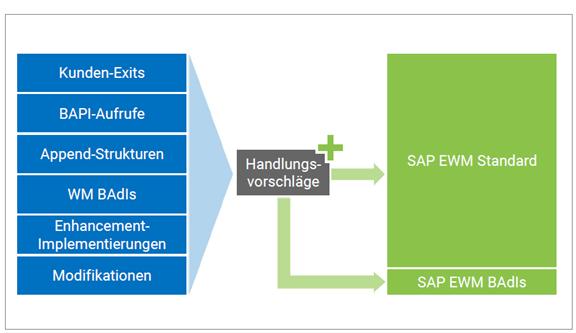 Migrations Check SAP EWM Rückführung Standard