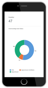 Kennzahl Dashboards auf Smartphone