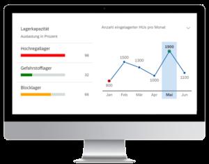 SAP EWM Dashboards auf Monitor