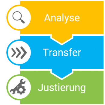 Säule zeigt Analyse, Transfer und Justierung als die drei Schritte der Migration